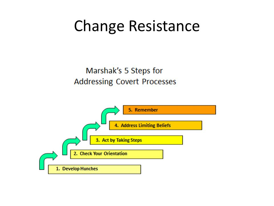 Change Resistance