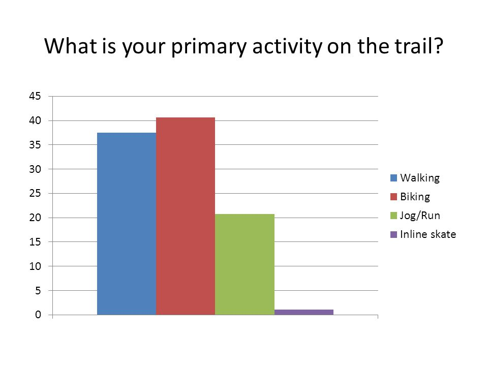 What is your primary activity on the trail?