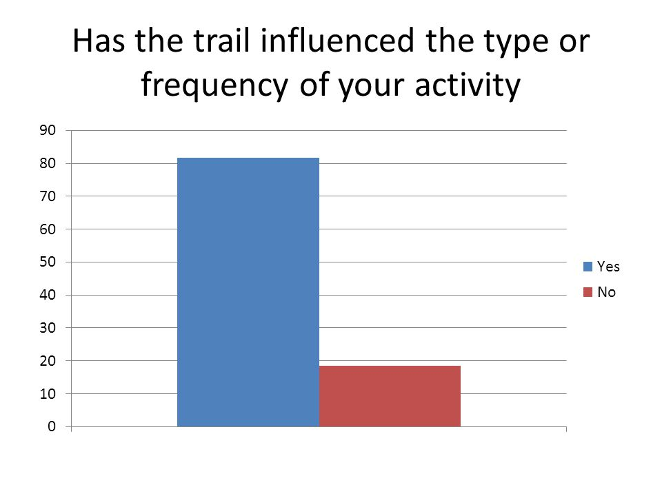 Has the trail influenced the type or frequency of your activity