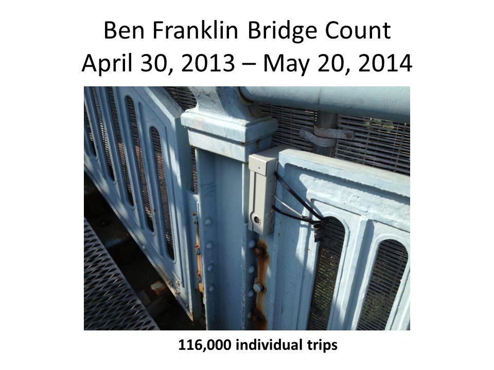 Ben Franklin Bridge Count April 30, 2013 – May 20, 2014 116,000 individual trips