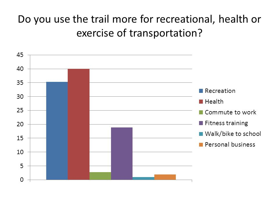 Do you use the trail more for recreational, health or exercise of transportation?