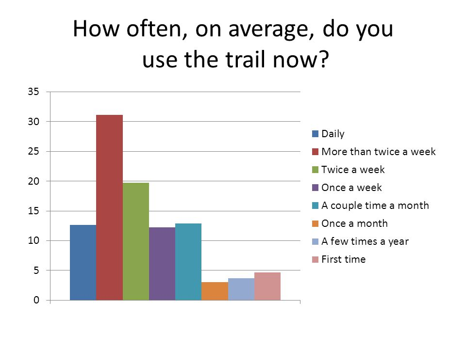 How often, on average, do you use the trail now?