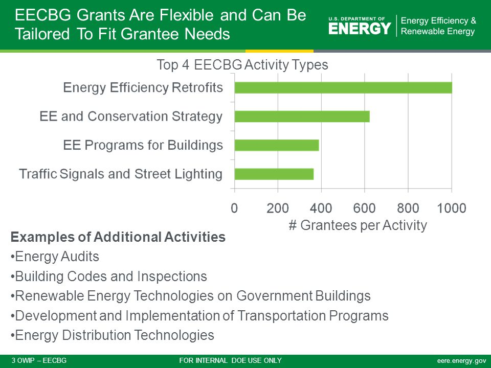3 OWIP – EECBG FOR INTERNAL DOE USE ONLYeere.energy.gov EECBG Grants Are Flexible and Can Be Tailored To Fit Grantee Needs Top 4 EECBG Activity Types Examples of Additional Activities Energy Audits Building Codes and Inspections Renewable Energy Technologies on Government Buildings Development and Implementation of Transportation Programs Energy Distribution Technologies # Grantees per Activity