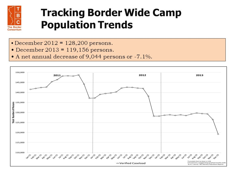 Tracking Border Wide Camp Population Trends December 2012 = 128,200 persons.