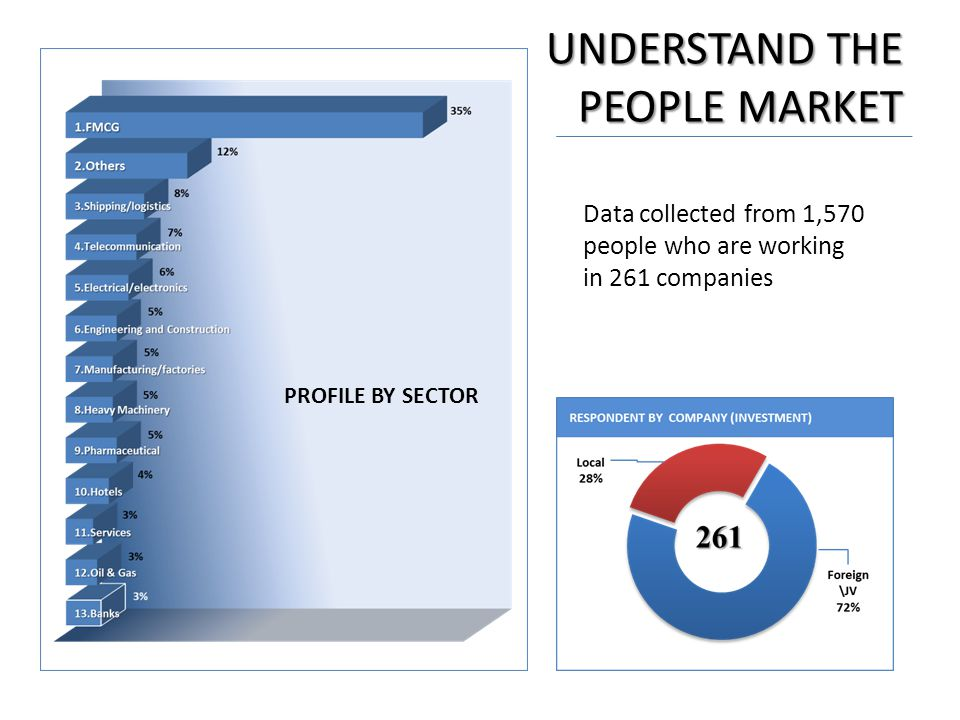 UNDERSTAND THE PEOPLE MARKET Data collected from 1,570 people who are working in 261 companies PROFILE BY SECTOR