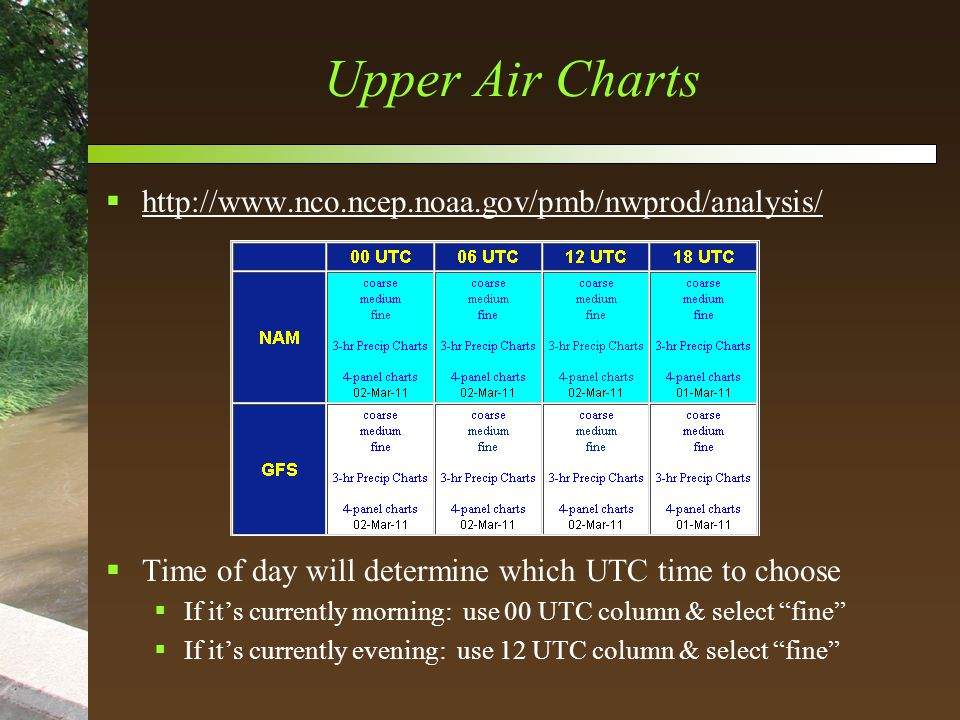 Upper Air Charts  http://www.nco.ncep.noaa.gov/pmb/nwprod/analysis/ http://www.nco.ncep.noaa.gov/pmb/nwprod/analysis/  Time of day will determine which UTC time to choose  If it's currently morning: use 00 UTC column & select fine  If it's currently evening: use 12 UTC column & select fine