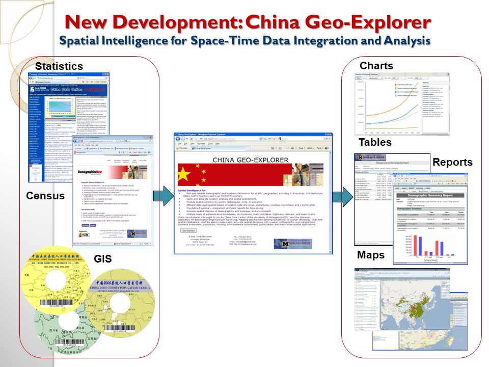 New Development: China Geo-Explorer Spatial Intelligence for Space-Time Data Integration and Analysis New Development: China Geo-Explorer Spatial Intelligence for Space-Time Data Integration and Analysis Statistics Charts GIS Census Maps Tables Reports