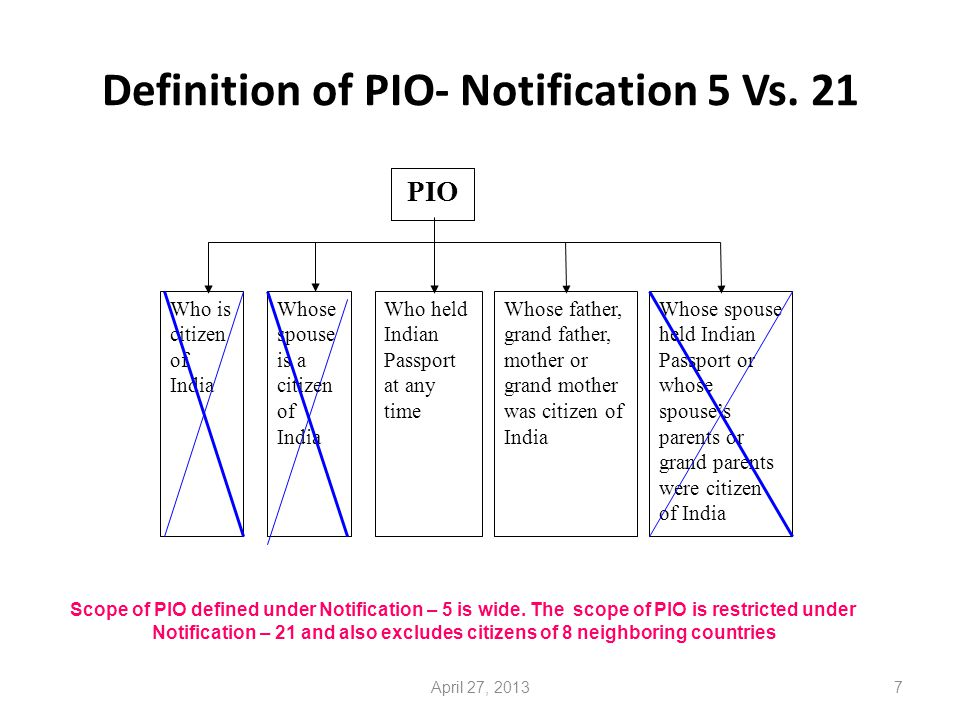7 Definition of PIO- Notification 5 Vs.