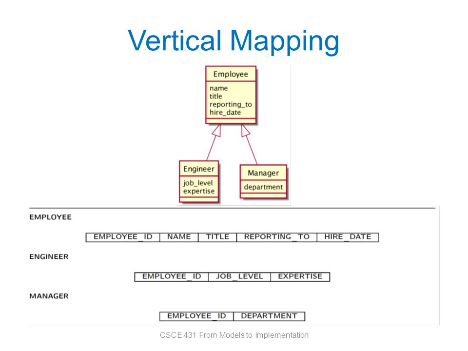 Vertical Mapping CSCE 431 From Models to Implementation
