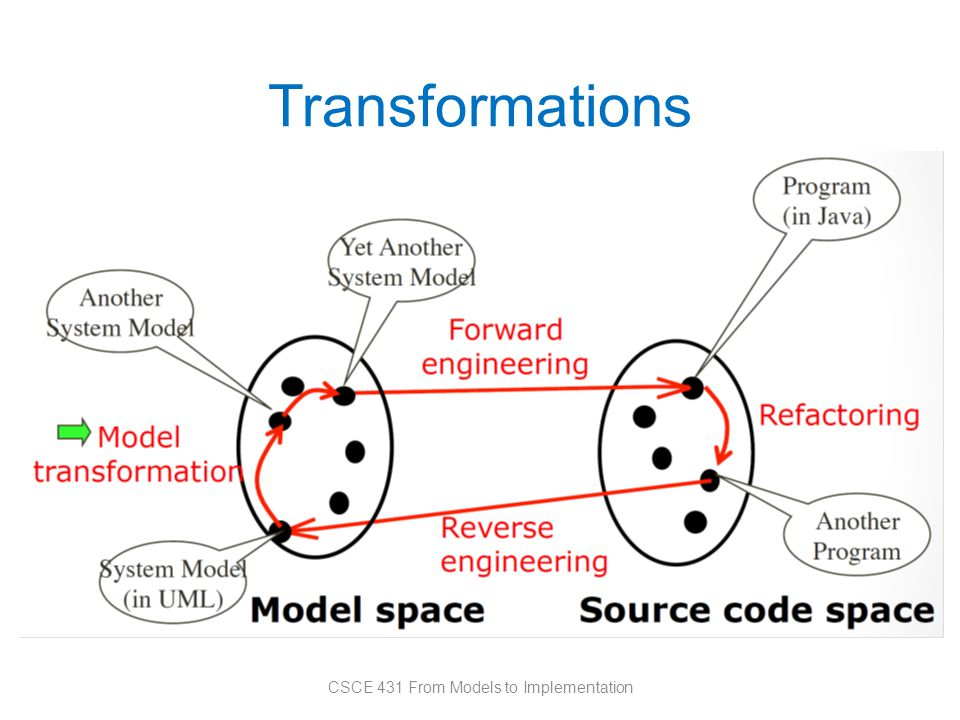 Transformations CSCE 431 From Models to Implementation