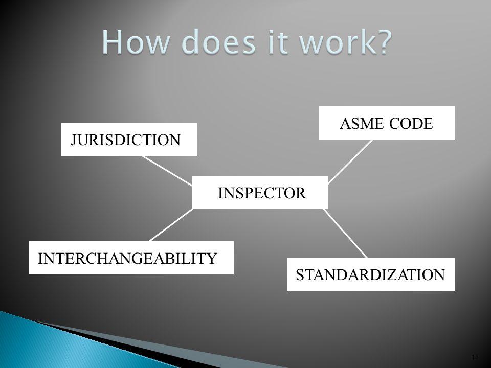 15 JURISDICTION ASME CODE INTERCHANGEABILITY STANDARDIZATION INSPECTOR