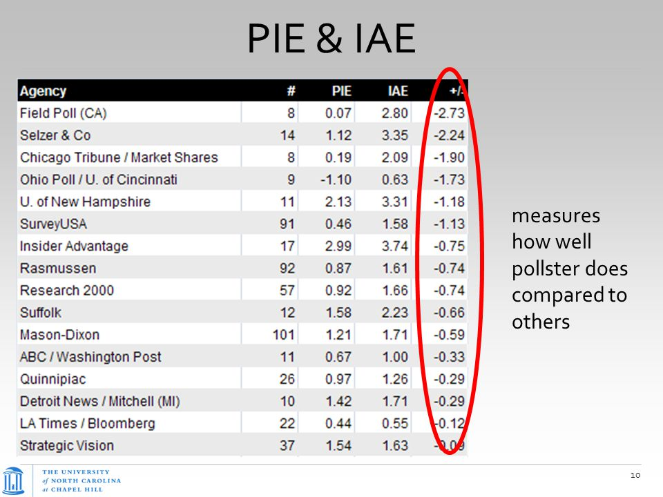 PIE & IAE 10 measures how well pollster does compared to others