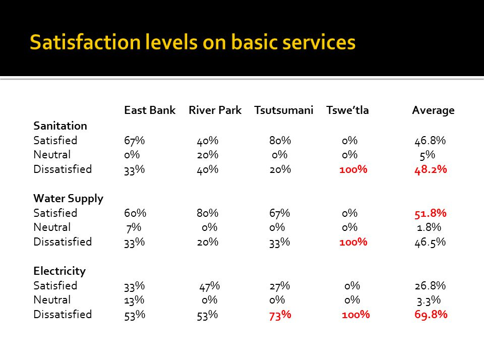 East Bank River Park Tsutsumani Tswe'tla Average Sanitation Satisfied67% 40%80% 0%46.8% Neutral0% 20% 0% 0% 5% Dissatisfied33% 40%20% 100%48.2% Water Supply Satisfied60% 80%67% 0%51.8% Neutral 7% 0%0% 0% 1.8% Dissatisfied33% 20%33% 100%46.5% Electricity Satisfied33% 47%27% 0%26.8% Neutral13% 0%0% 0% 3.3% Dissatisfied53% 53%73% 100%69.8%