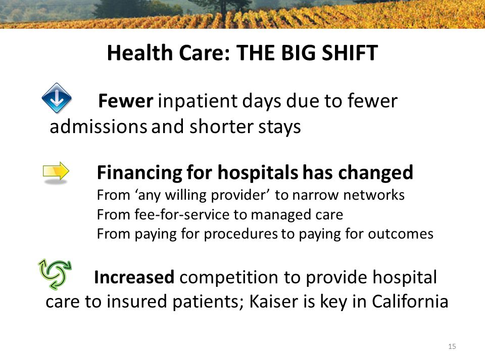 Health Care: THE BIG SHIFT Fewer inpatient days due to fewer admissions and shorter stays 15 Increased competition to provide hospital care to insured patients; Kaiser is key in California Financing for hospitals has changed From 'any willing provider' to narrow networks From fee-for-service to managed care From paying for procedures to paying for outcomes