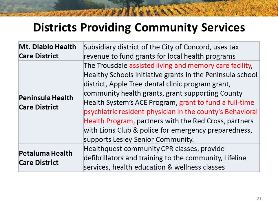 Districts Providing Community Services Mt.