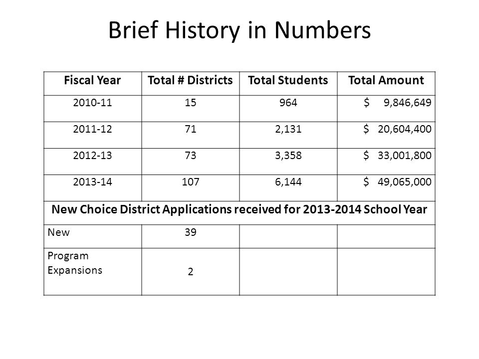 Brief History in Numbers Fiscal YearTotal # DistrictsTotal StudentsTotal Amount 2010-1115964$ 9,846,649 2011-12712,131$ 20,604,400 2012-13733,358$ 33,001,800 2013-141076,144$ 49,065,000 New Choice District Applications received for 2013-2014 School Year New39 Program Expansions 2