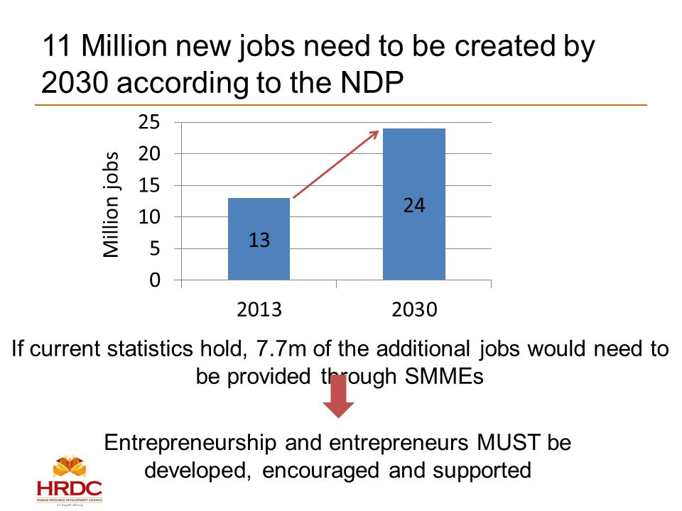 11 Million new jobs need to be created by 2030 according to the NDP Million jobs If current statistics hold, 7.7m of the additional jobs would need to be provided through SMMEs Entrepreneurship and entrepreneurs MUST be developed, encouraged and supported