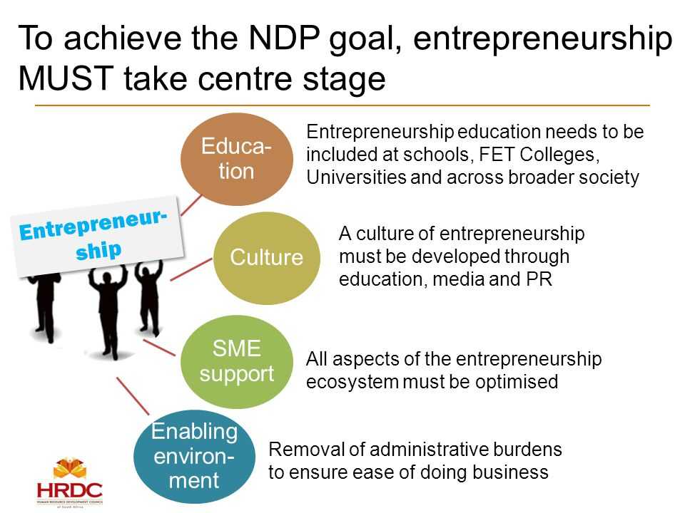 To achieve the NDP goal, entrepreneurship MUST take centre stage Educa- tion Culture SME support Entrepreneur- ship Entrepreneur- ship Entrepreneurship education needs to be included at schools, FET Colleges, Universities and across broader society All aspects of the entrepreneurship ecosystem must be optimised A culture of entrepreneurship must be developed through education, media and PR Enabling environ- ment Removal of administrative burdens to ensure ease of doing business