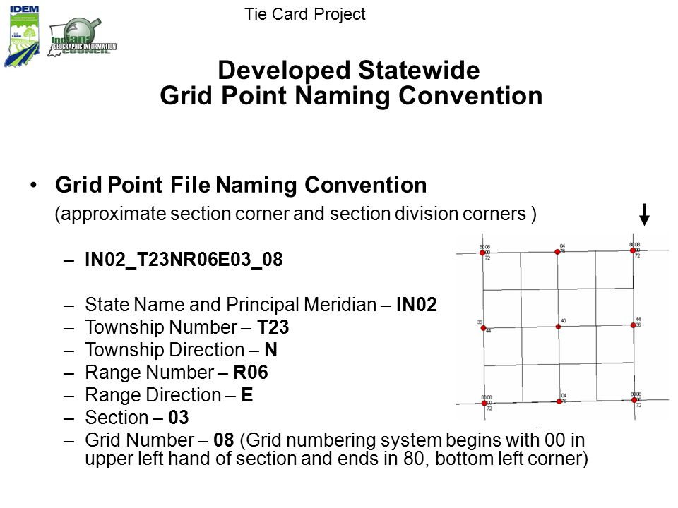 Grid Point File Naming Convention (approximate section corner and section division corners ) –IN02_T23NR06E03_08 –State Name and Principal Meridian – IN02 –Township Number – T23 –Township Direction – N –Range Number – R06 –Range Direction – E –Section – 03 –Grid Number – 08 (Grid numbering system begins with 00 in upper left hand of section and ends in 80, bottom left corner) Tie Card Project Developed Statewide Grid Point Naming Convention