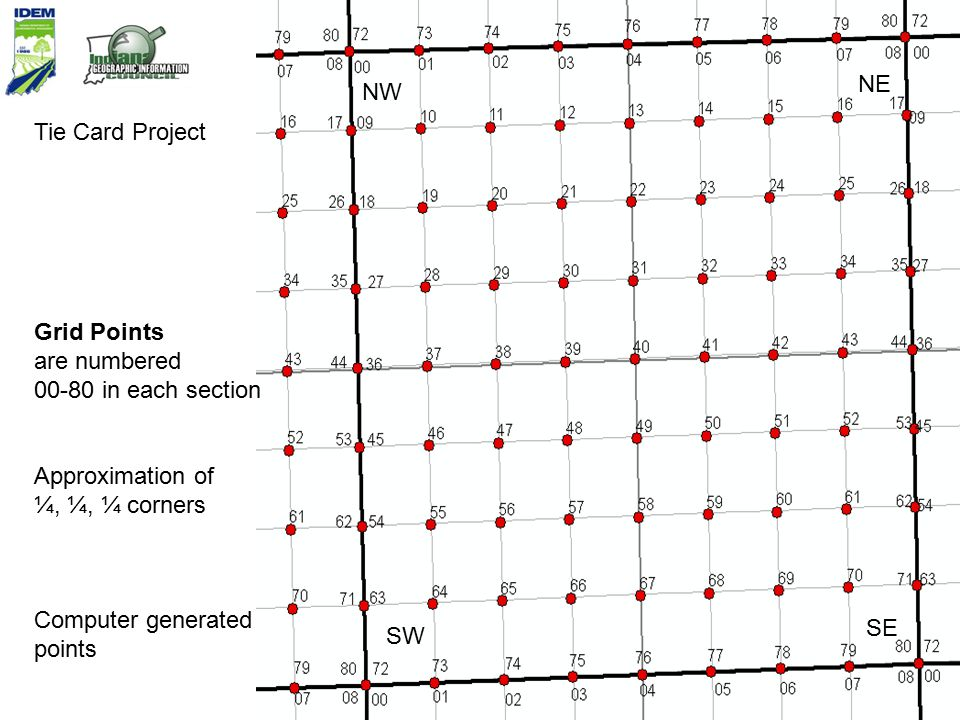 Grid Points are numbered 00-80 in each section Approximation of ¼, ¼, ¼ corners Tie Card Project NW NE SW SE Computer generated points
