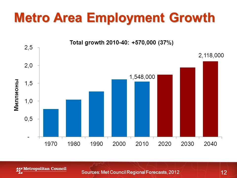 Metro Area Employment Growth 12 Total growth 2010-40: +570,000 (37%) Sources: Met Council Regional Forecasts, 2012