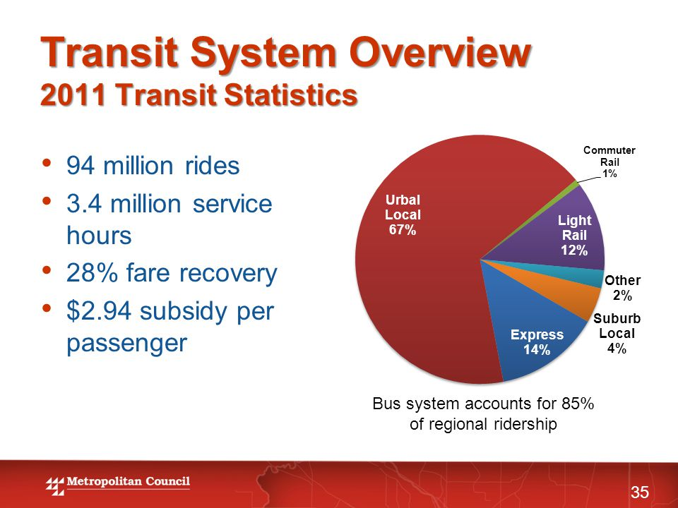 Transit System Overview 2011 Transit Statistics 94 million rides 3.4 million service hours 28% fare recovery $2.94 subsidy per passenger 35 Bus system accounts for 85% of regional ridership
