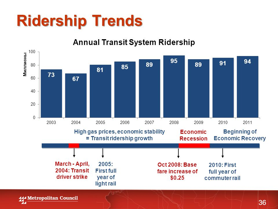 Ridership Trends 36 2005: First full year of light rail March - April, 2004: Transit driver strike 2010: First full year of commuter rail High gas prices, economic stability = Transit ridership growth Economic Recession Beginning of Economic Recovery Oct 2008: Base fare increase of $0.25
