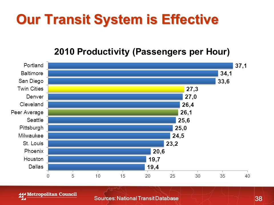 Our Transit System is Effective 38 Sources: National Transit Database