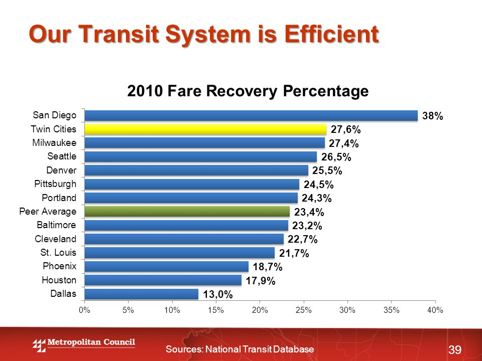 Our Transit System is Efficient 39 Sources: National Transit Database