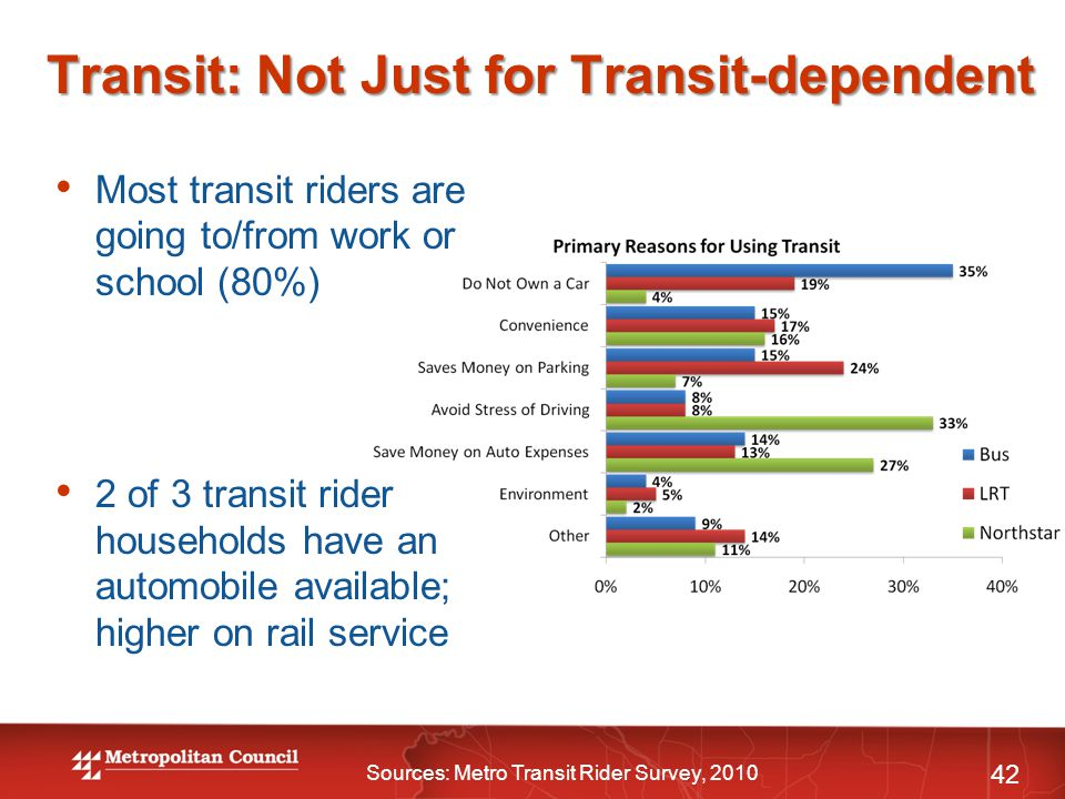 Transit: Not Just for Transit-dependent Most transit riders are going to/from work or school (80%) 2 of 3 transit rider households have an automobile