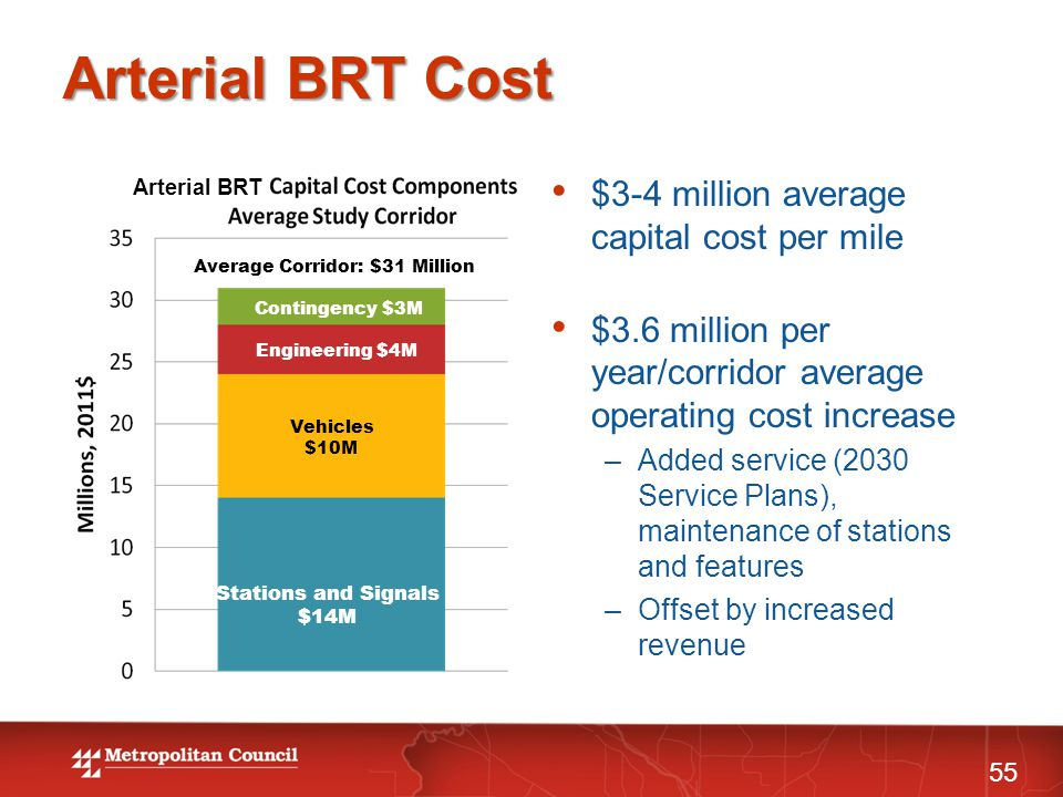 Arterial BRT Cost Vehicles $10M Engineering $4M Contingency $3M Stations and Signals $14M Average Corridor: $31 Million $3-4 million average capital cost per mile $3.6 million per year/corridor average operating cost increase –Added service (2030 Service Plans), maintenance of stations and features –Offset by increased revenue Arterial BRT 55