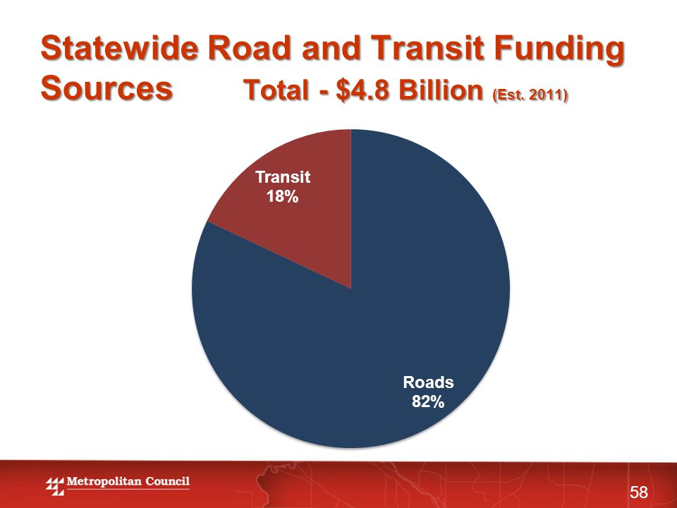 Statewide Road and Transit Funding Sources Total - $4.8 Billion (Est. 2011) 58