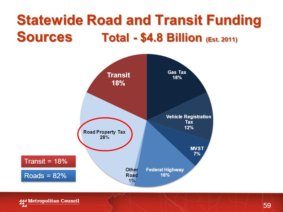 Statewide Road and Transit Funding Sources Total - $4.8 Billion (Est. 2011) 59 Transit = 18% Roads = 82%