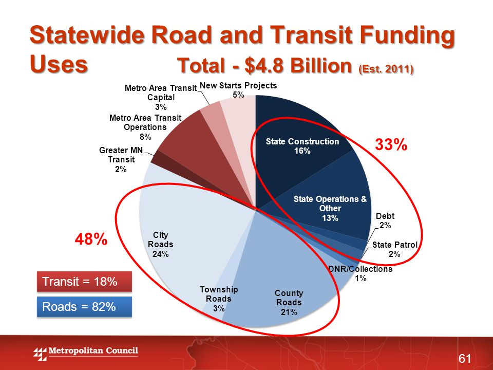 Statewide Road and Transit Funding Uses Total - $4.8 Billion (Est.