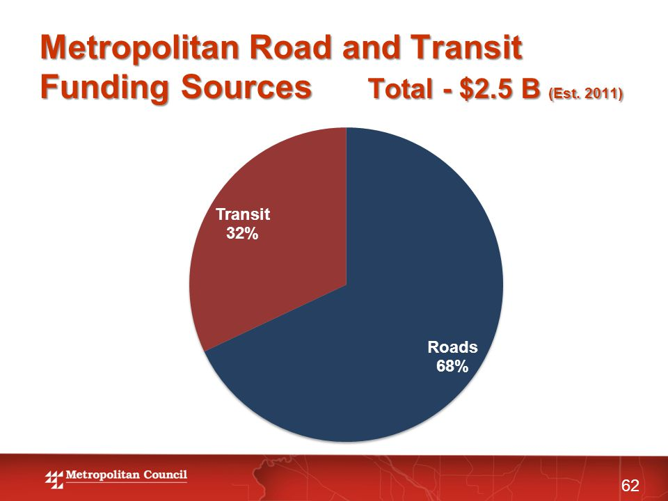 Metropolitan Road and Transit Funding Sources Total - $2.5 B (Est. 2011) 62