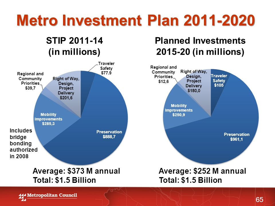 STIP 2011-14 (in millions) Planned Investments 2015-20 (in millions) 65 Metro Investment Plan 2011-2020 Average: $373 M annual Total: $1.5 Billion Average: $252 M annual Total: $1.5 Billion Includes bridge bonding authorized in 2008
