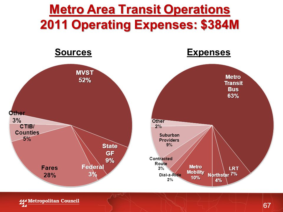 ExpensesSources Metro Area Transit Operations 2011 Operating Expenses: $384M 67