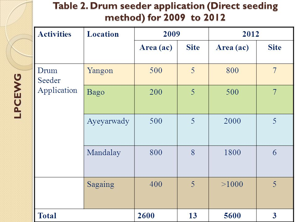 Table 2. Drum seeder application (Direct seeding method) for 2009 to 2012 ActivitiesLocation20092012 Area (ac)SiteArea (ac)Site Drum Seeder Applicatio