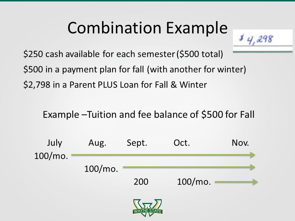 Combination Example $250 cash available for each semester ($500 total) $500 in a payment plan for fall (with another for winter) $2,798 in a Parent PLUS Loan for Fall & Winter Example –Tuition and fee balance of $500 for Fall July Aug.