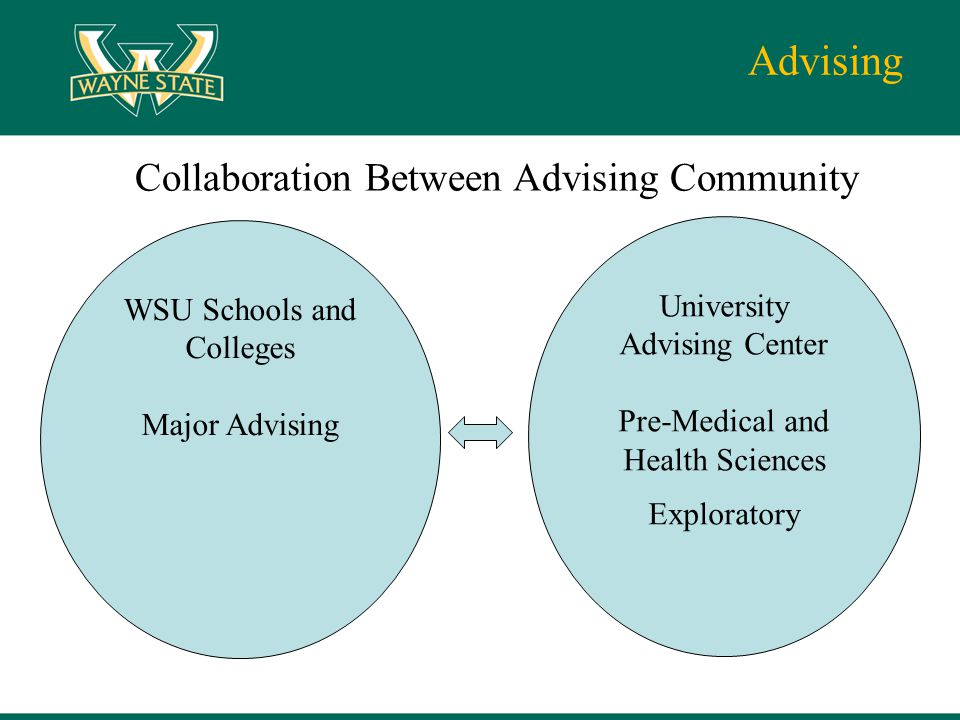 Advising University Advising Center Pre-Medical and Health Sciences Exploratory Collaboration Between Advising Community WSU Schools and Colleges Major Advising