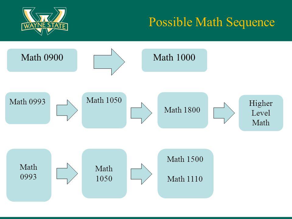 Possible Math Sequence Math 0900Math 1000 Math 0993 Math 1050 Math 1800 Math 0993 Math 1050 Math 1500 Math 1110 Higher Level Math
