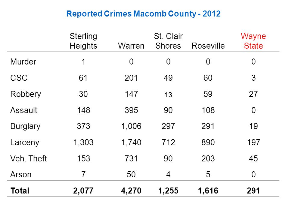 Reported Crimes Macomb County - 2012 Sterling HeightsWarren St. Clair ShoresRoseville Wayne State Murder10000 CSC6120149603 Robbery30147 13 5927 Assau