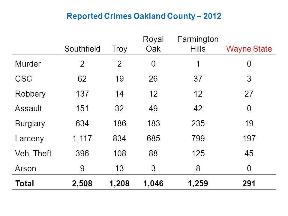 Reported Crimes Oakland County – 2012 SouthfieldTroy Royal Oak Farmington HillsWayne State Murder22010 CSC621926373 Robbery1371412 27 Assault1513249420 Burglary63418618323519 Larceny1,117834685799197 Veh.
