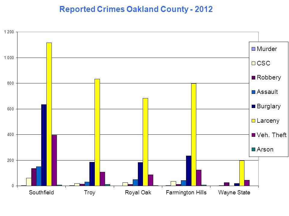 Reported Crimes Wayne County - 2012 DearbornDetroitLivonia Canton TownshipWayne State Murder1355200 CSC7379550423 Robbery1104,872333227 Assault1458,10482570 Burglary47613,73233125719 Larceny1,68315,7431,001749197 Veh.