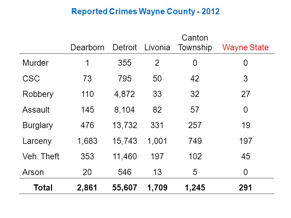 Reported Crimes Wayne County - 2012 DearbornDetroitLivonia Canton TownshipWayne State Murder1355200 CSC7379550423 Robbery1104,872333227 Assault1458,10