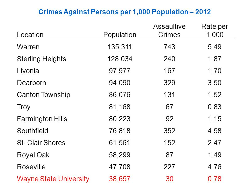 Crimes Against Persons per 1,000 Population – 2012 LocationPopulation Assaultive Crimes Rate per 1,000 Warren135,3117435.49 Sterling Heights128,0342401.87 Livonia97,9771671.70 Dearborn94,0903293.50 Canton Township86,0761311.52 Troy81,168670.83 Farmington Hills80,223921.15 Southfield76,8183524.58 St.