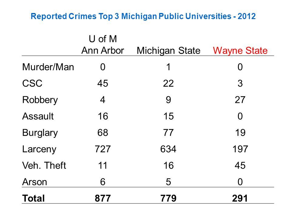 Reported Crimes Top 3 Michigan Public Universities - 2012 U of M Ann ArborMichigan StateWayne State Murder/Man010 CSC45223 Robbery4927 Assault16150 Burglary687719 Larceny727634197 Veh.