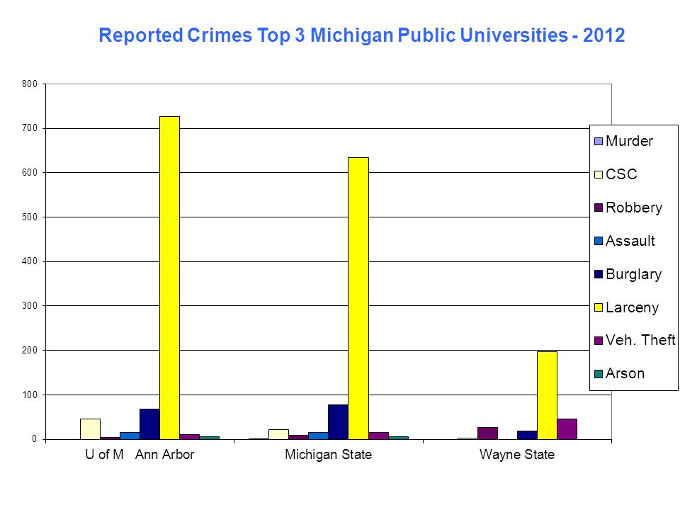 Crimes Against Persons per 1,000 Population – 2012 LocationPopulation Assaultive Crimes Rate per 1,000 Michigan State University 48,783450.92 University of Michigan 43,426651.50 Wayne State University 38,657300.78