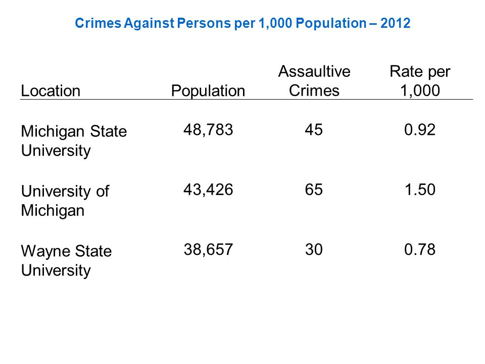 Crimes Against Persons per 1,000 Population – 2012 LocationPopulation Assaultive Crimes Rate per 1,000 Michigan State University 48,783450.92 Universi