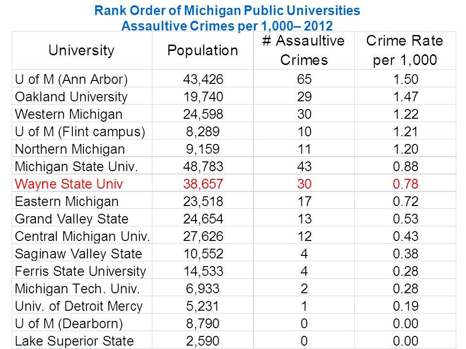Rank Order of Michigan Public Universities Assaultive Crimes per 1,000– 2012